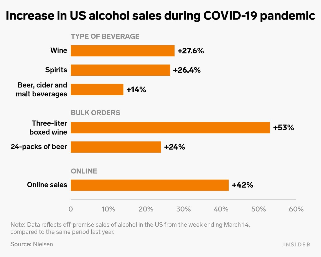 Alcohol Consumption Charts COVID - Marchman Consulting